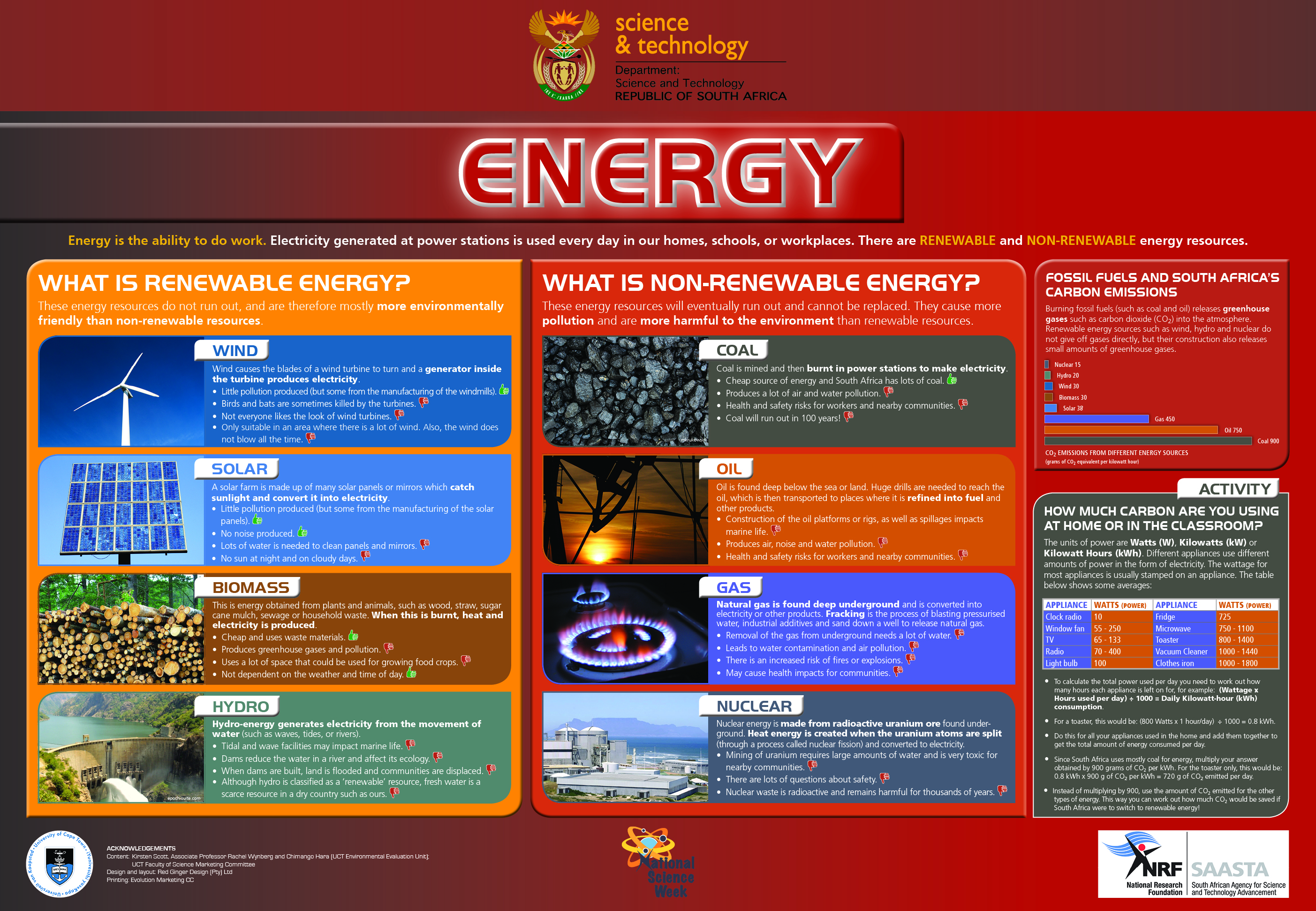 Energy: Renewable and Non-renewable